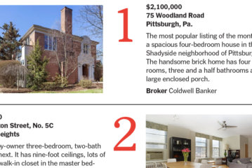 Calculator: March's Most Popular Properties